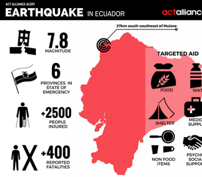 Ecuador infographic