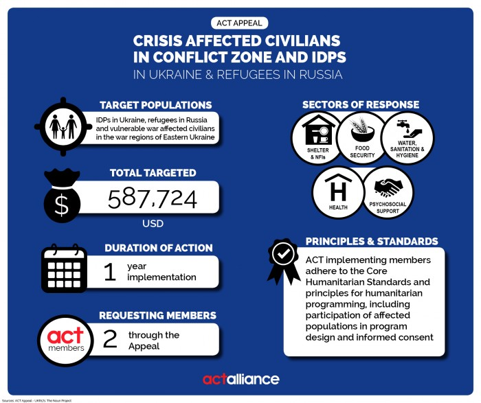 Infographic2_APPEAL_07_2017_Ukraine and Russia