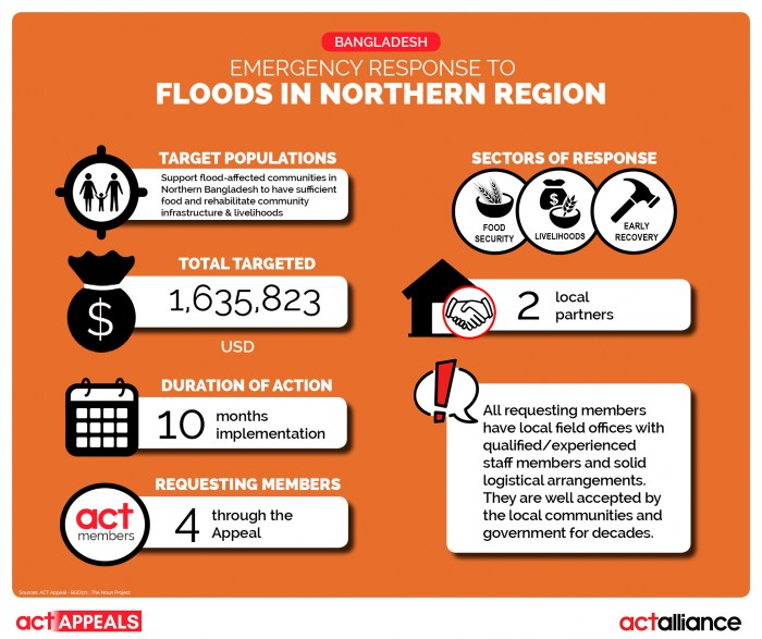 Infographic2_APPEAL_09_2017_Bangladesh_Floods