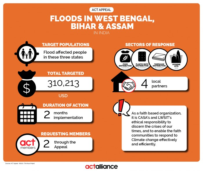 Infographic2_APPEAL_09_2017_India