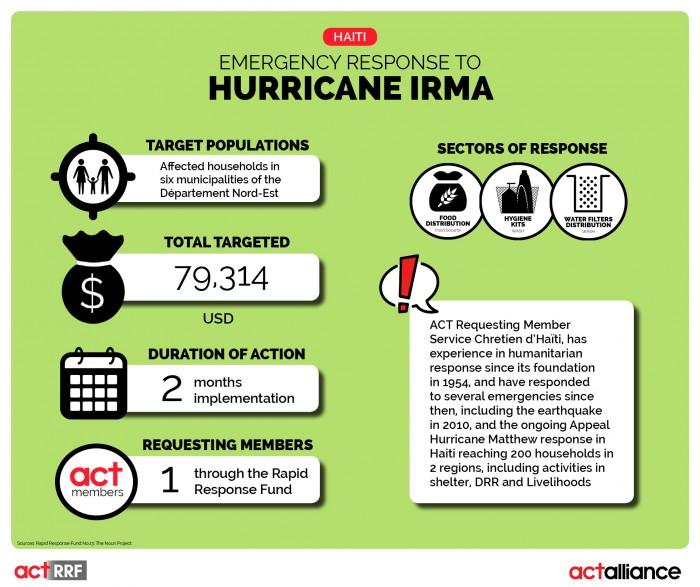 Infographic2_RRF_10_2017_Haiti_Hurricane Irma