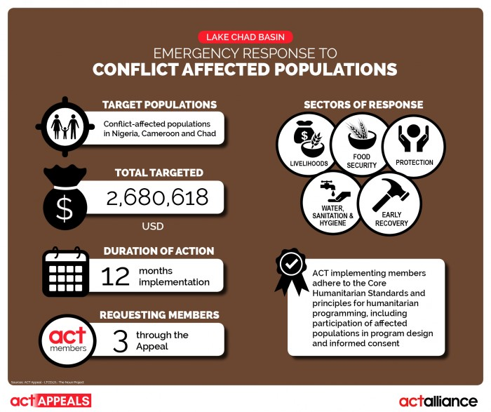 Infographic2_Appeal_10_2017_Lake Chad_Conflict