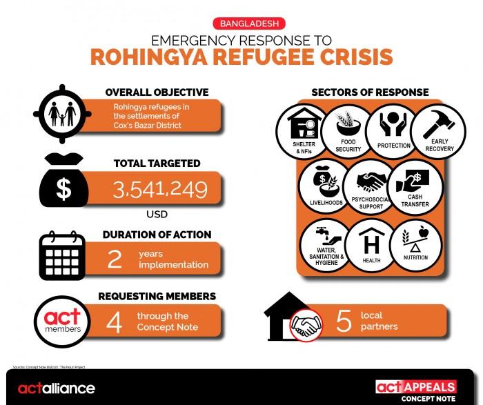 Infographic2_CN_10_2017_Bangladesh_Roringa Refugees