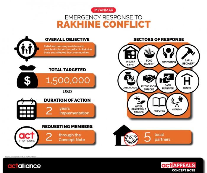Infographic2_CN_10_2017_Myanmar_Rakhine conflict