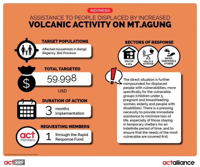 Infographic2_RRF_10_2017_Indonesia_Vulcan Eruption